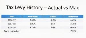 graphi tax cap vs max