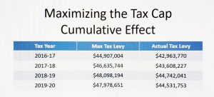 tax cap history graphic