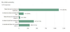 survey results bar graph